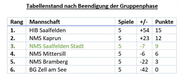 Neue Mittelschule Saalfelden Stadt Fussball Schulerliga
